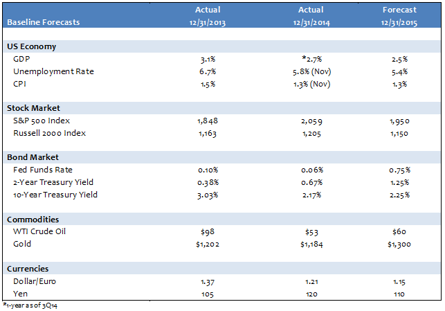 Capital Markets Forecast Table 1a