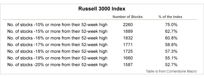 russell_chart2