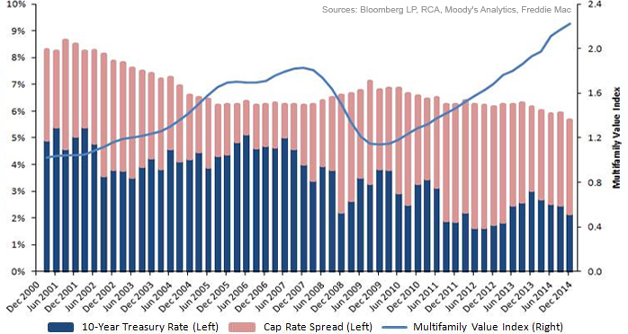 Multi-Family Housing Valuations Entering the Middle Innings Photo