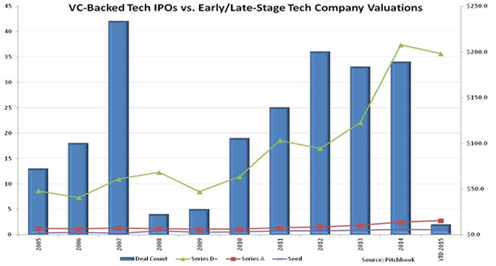 Do Late-Stage Valuations and IPO Count have a Cause and Effect Relationship? Photo