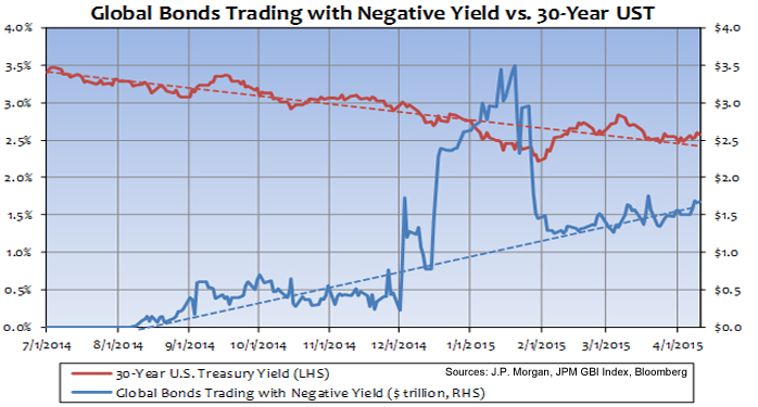 Are Global Negative Rates Pulling U.S. 30-Year Treasury Yields Lower? Photo