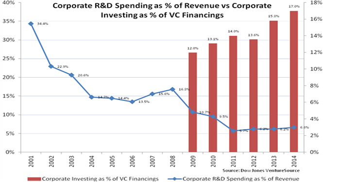 Venture Capital Investors Could Benefit from Reduced Corporate R&D Spending Photo