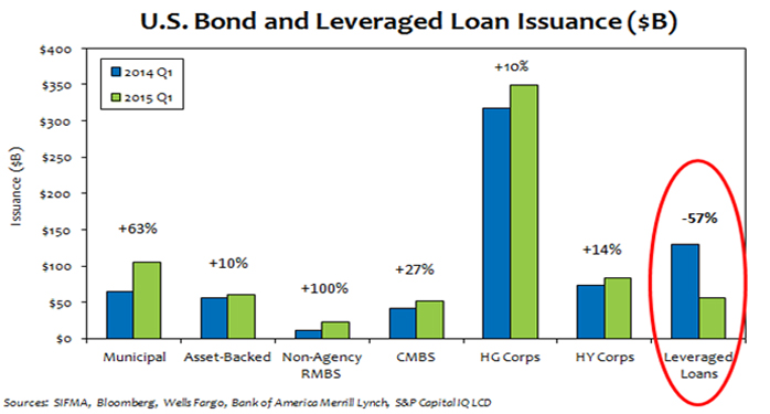 Limited Loan Issuance Bodes Well for CLO Performance Photo