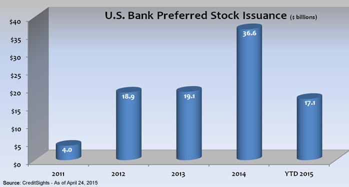 Bank Preferred Stock Issuance Grows, Offers Alternative to Corporate Bonds Photo