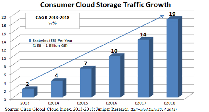 Growth in Consumer Cloud Storage Drives Investment Opportunities Photo