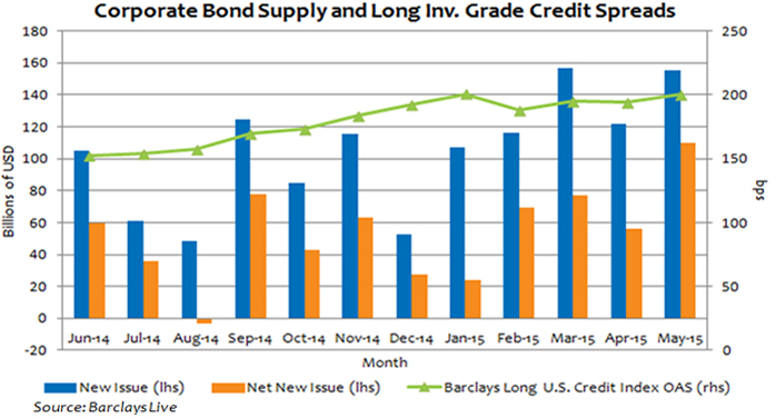 Record Corporate Bond Issuance Weighing on Credit Spreads Photo