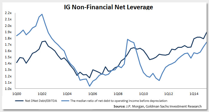 Leverage of Non-Financials and High Yield Maturity Wall Photo