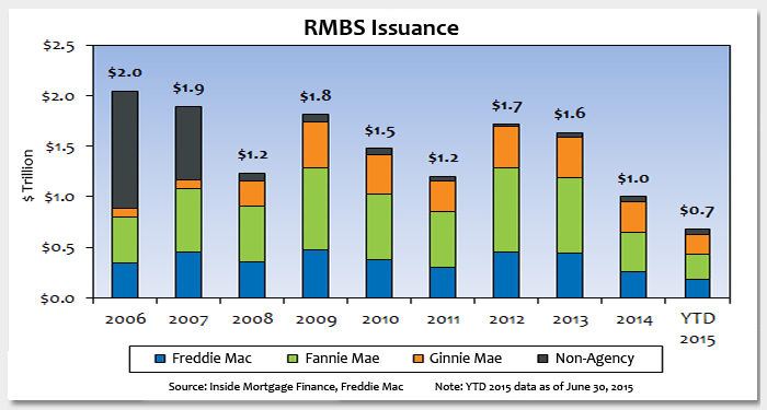 Is Non-Agency Residential Mortgage-Backed Security (RMBS) Issuance Poised for a Rebound? Photo