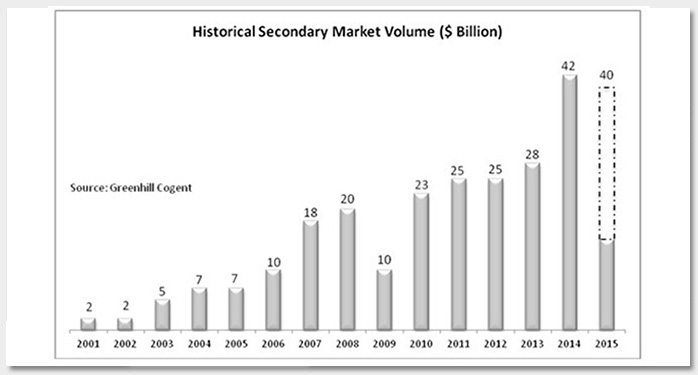 The Increasing Relevance of the Private Equity Secondary Market Photo