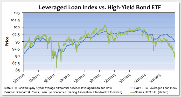 Idiosyncratic Risk in Leveraged Loans vs. High-Yield Corporate Bonds Photo
