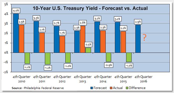Interest Rate Forecasts Continue to Overshoot Predictions Photo