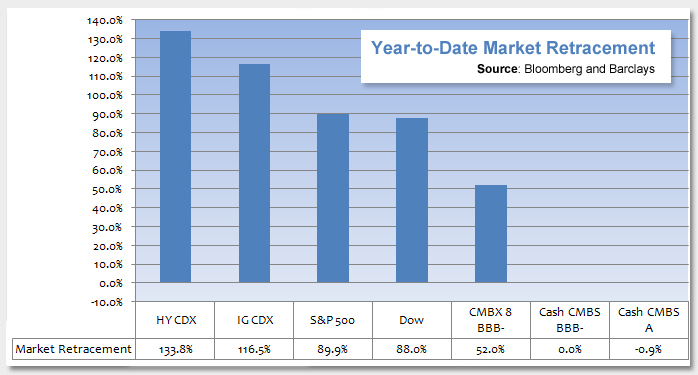 Corporate Debt Recovers; Is There an Opportunity with CMBS? Photo
