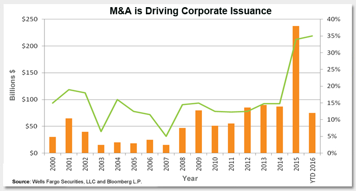 Are Mergers and Acquisitions Driving Corporate Issuance? Photo