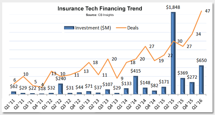 Insurance Technology Investing Heating Up Photo