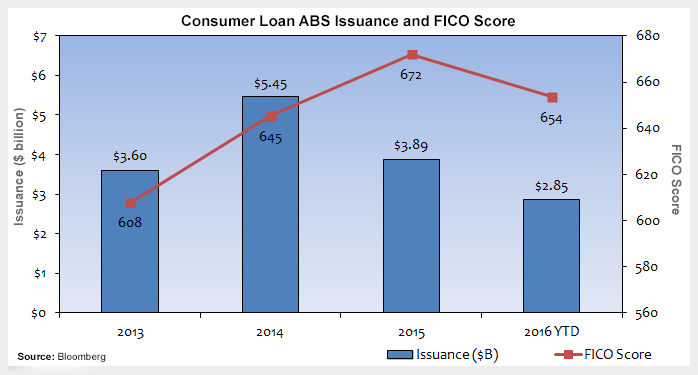 Bumps in the Road for Consumer Loan ABS Photo