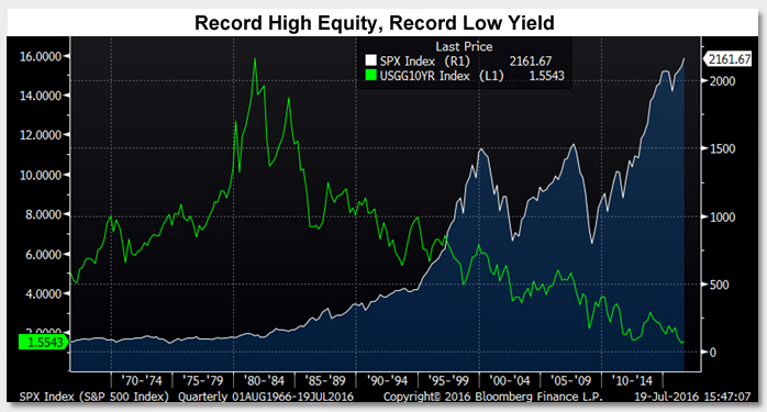 Record High Equity, Record Low Yield Photo