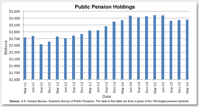 The Challenges Facing Public Pensions Photo