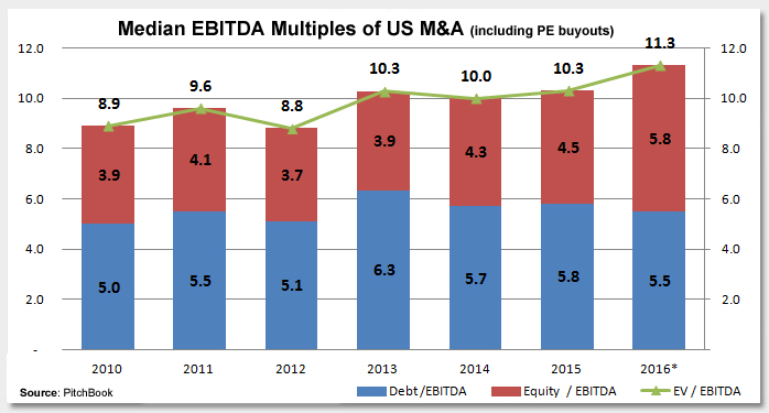Could the M&A Cycle Be Entering Extra Innings? Photo