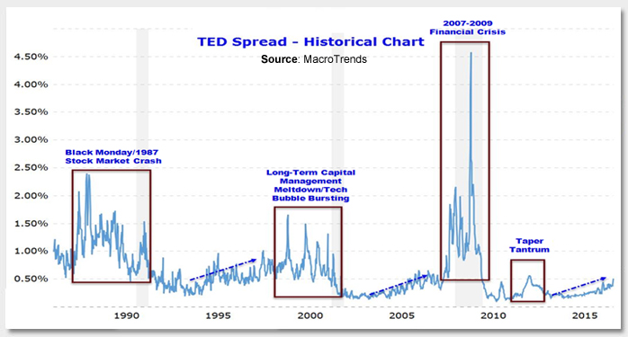 TED Spread Widening: Still the Canary in a Coal Mine? Photo