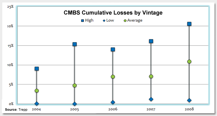 CMBS Losses:  Are We There Yet? Photo