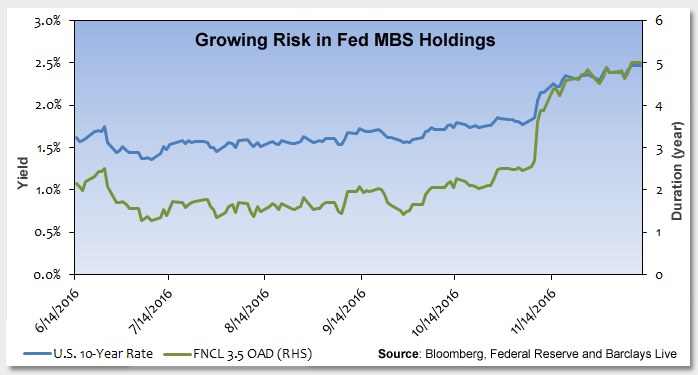 Growing Risk in Fed MBS Holdings Photo