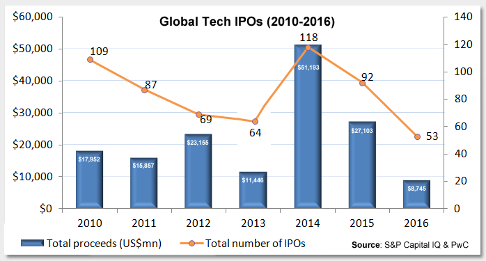 Could 2017 Mark the Return of the Tech IPO? Photo