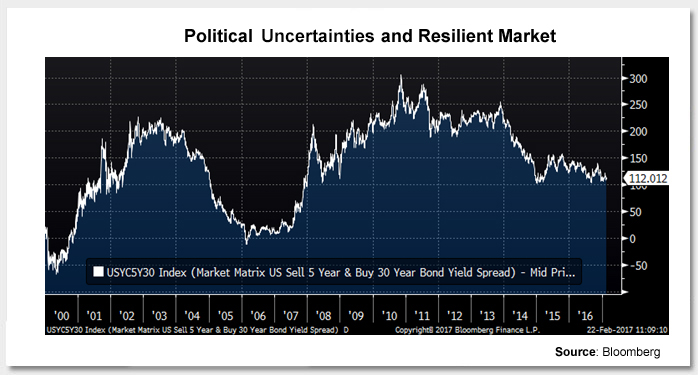 Political Uncertainties and Resilient Markets Photo