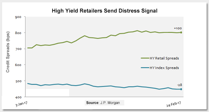 High Yield Retailers Send Distress Signal Photo