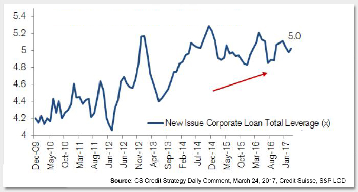 Are Leveraged Loans Becoming a Crowded Trade? Photo