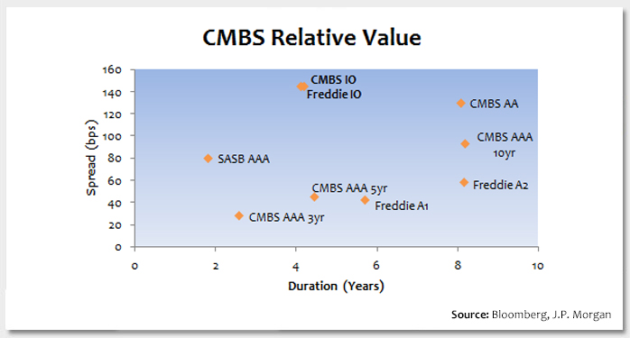 High Interest in CMBS Interest-Only Securities Photo