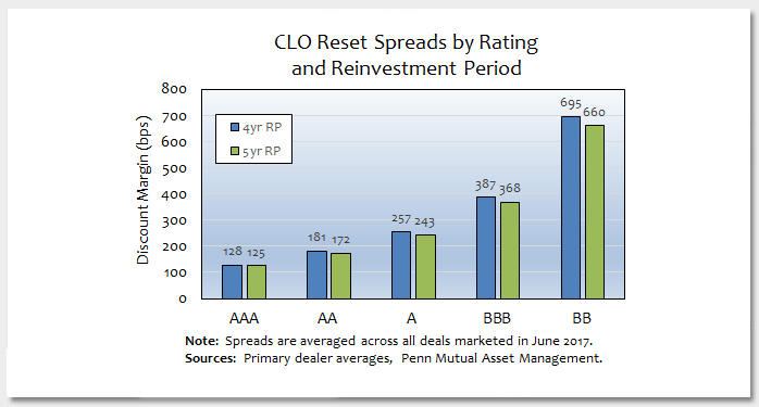 A New Normal in Collateralized Loan Obligation Reinvestment Periods Photo