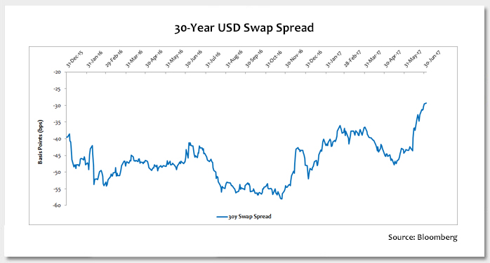 30-Year Swap Spreads Get a Boost Wider from Capital Relief Photo