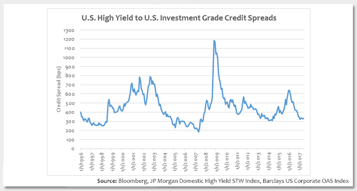 Credit Markets: Throwing Caution to the Wind Photo