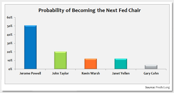 A Quick Guide to the Fed Chair Nominees Photo