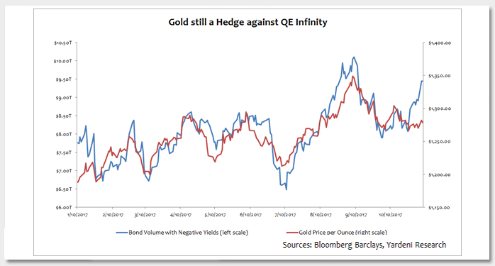 Gold Shimmers in the Face of Fed Tightening Photo