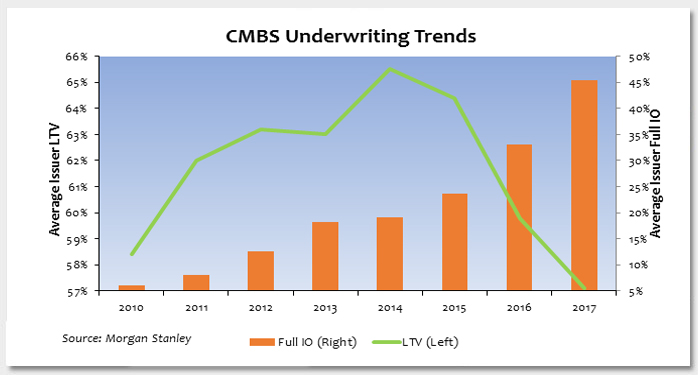 Mixed Trends in CMBS Underwriting Photo