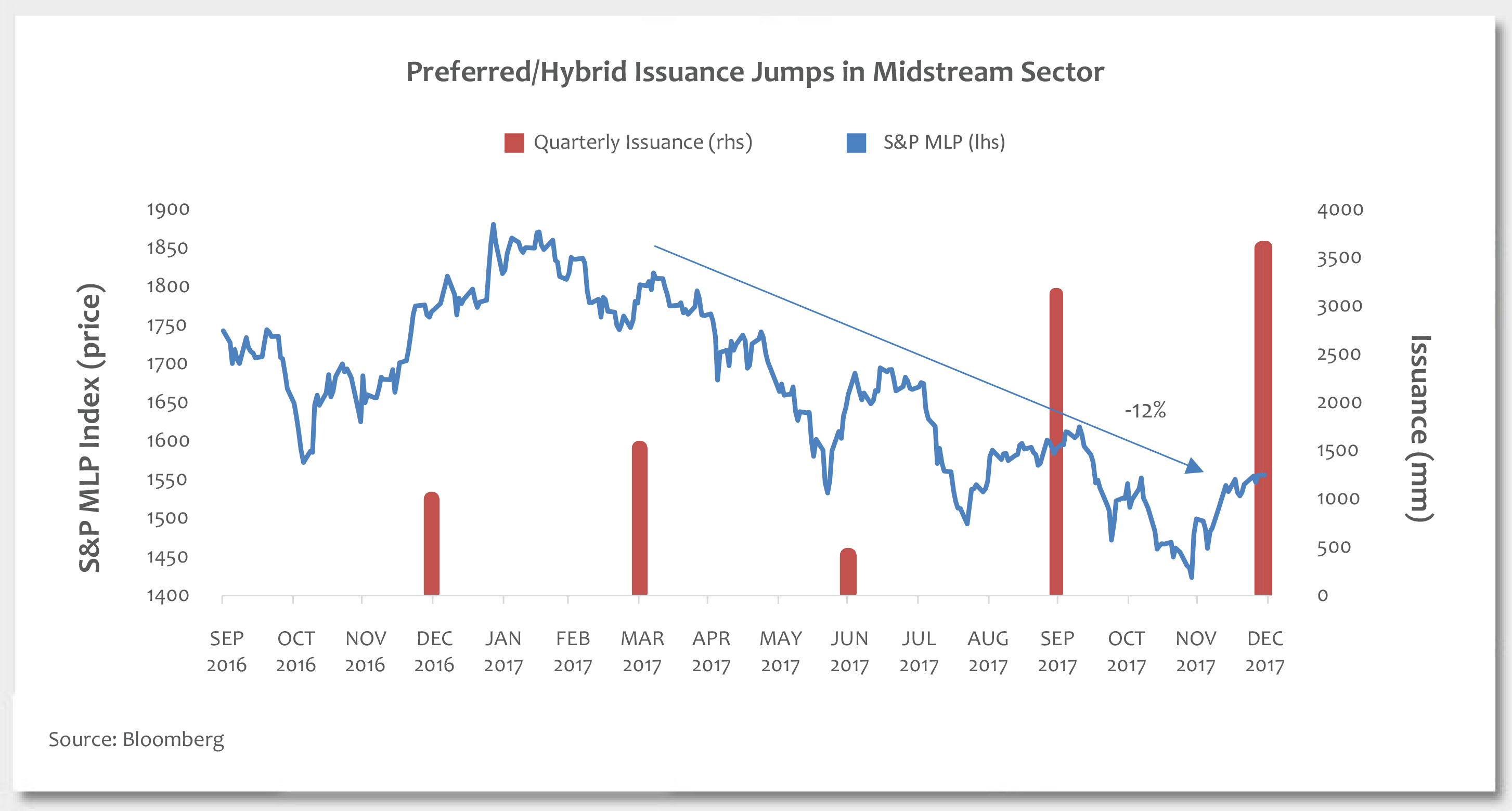 Preferred/Hybrid Issuance Jumps in Midstream Sector Photo