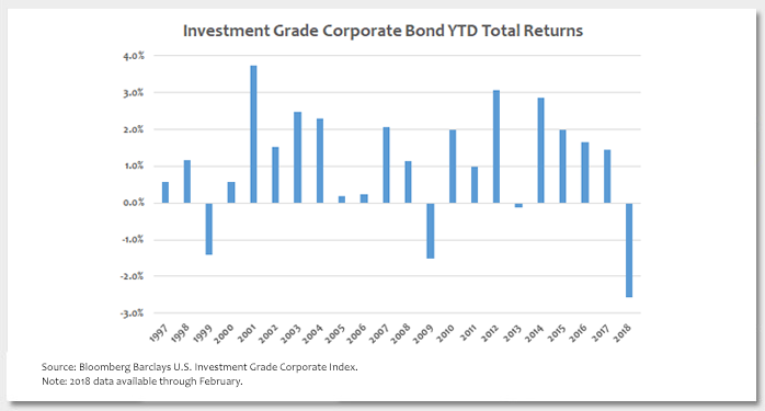 A Challenging Start to the Year for Investment Grade Corporate Bonds Photo