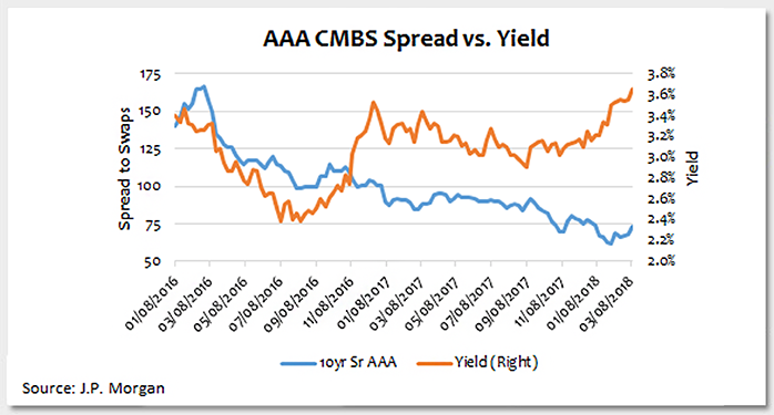Tightening Credit Spreads in a Rising Rate Environment Photo