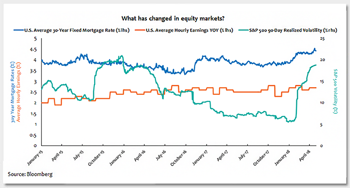 What has changed in equity markets? Photo