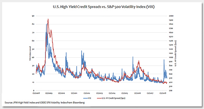 U.S. High Yield Credit Spreads vs. S&P 500 VIX Photo