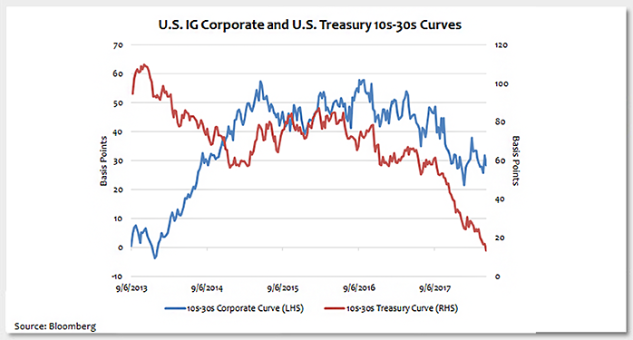 Today's Long Corporate Credit Curve Photo