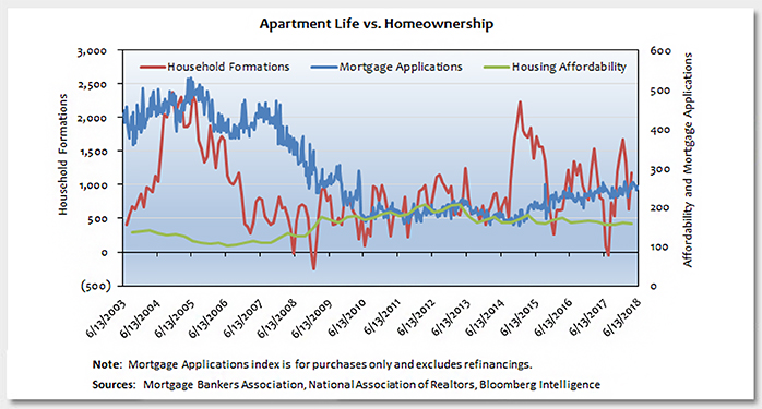 Apartment Life vs. Homeownership Photo