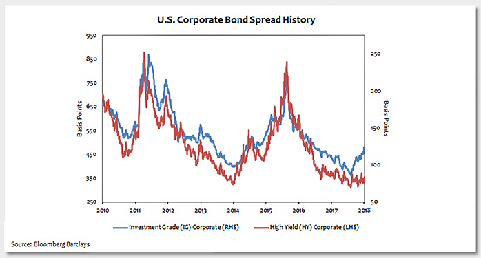 Investment Grade Corporate Credit Spreads Flashing Yellow Photo