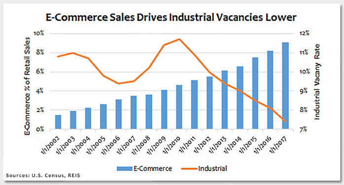 Rising E-Commerce Sales Benefit Industrial Properties Photo