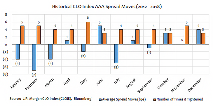 Is There a 'January Effect' in CLO Spreads?  Photo