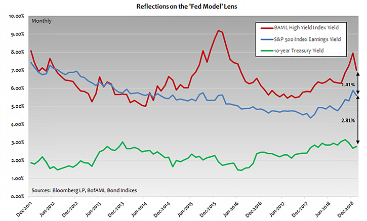 Equity and High Yield Bond Valuations Through the 'Fed Model' Lens: A Look Back and Ahead Photo