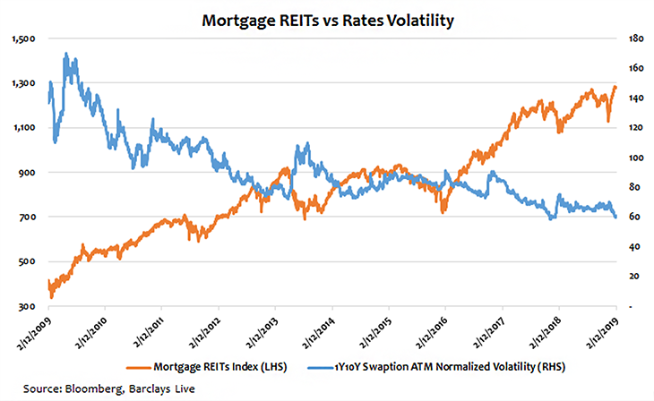 Mortgage REITs Rebounded With Lower Interest Rate Volatility  Photo