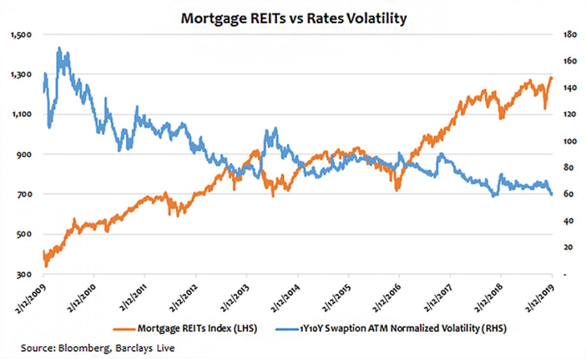 ftse nareit mortgage reits index