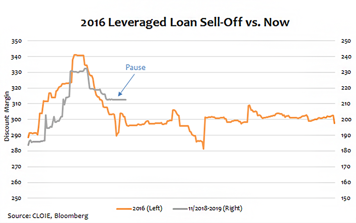 Now & Then: Leveraged Loan Sell-Off Photo